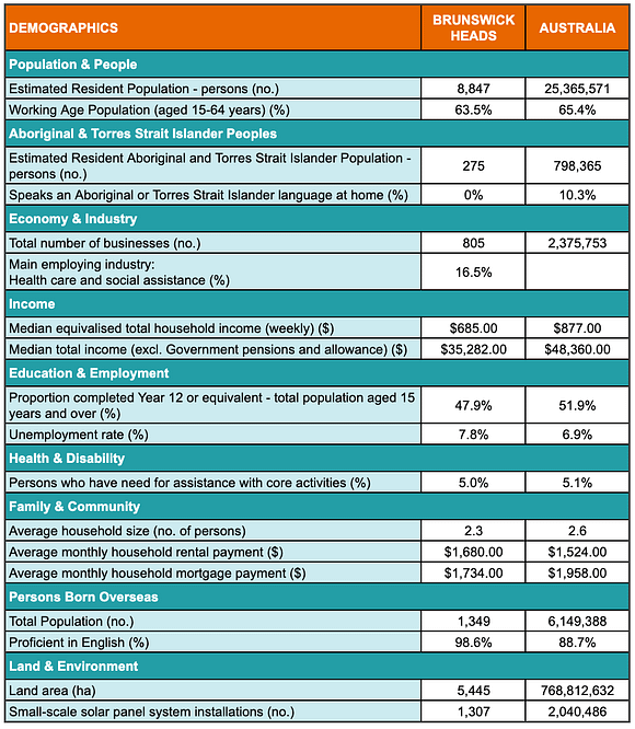 A table showing demographic statistics for the Brunswick Heads region
