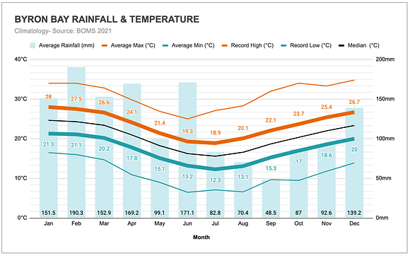 Graph of the annual rainfall and temperatures in Byron Bay