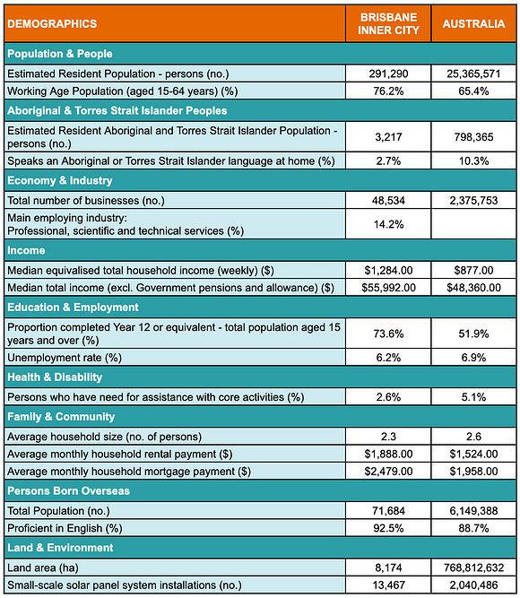 A table showing demographic statistics for the Brisbane Inner City region