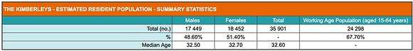 Summary of population statistics for the Kimberley
