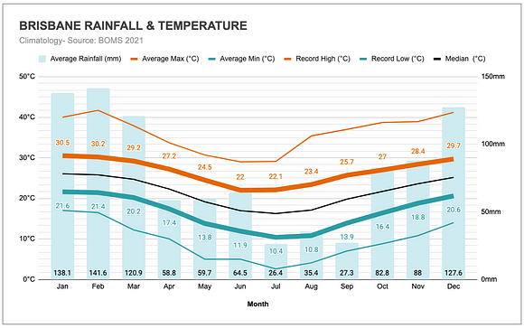 Graph of the annual rainfall and temperatures in Brisbane