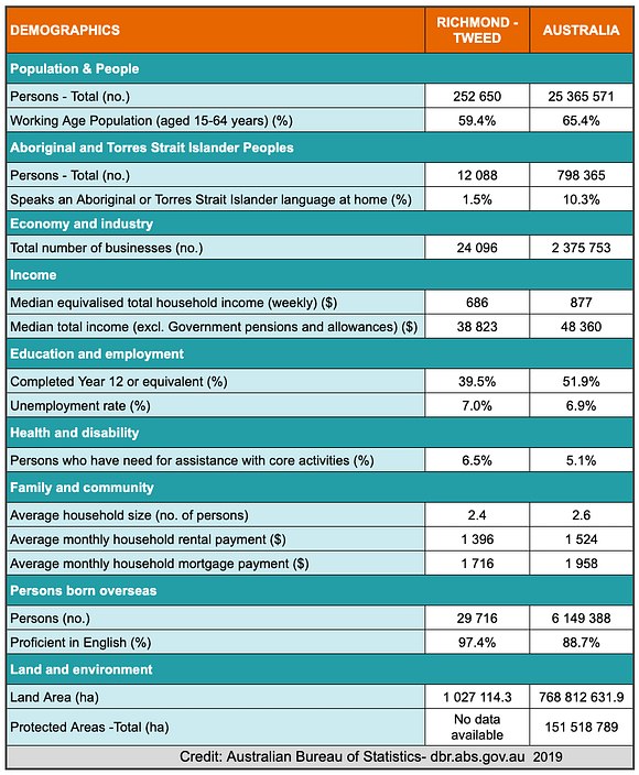 A table showing demographic statistics for the Northern NSW Coast & Hinterland (Richmond to Tweed) region.