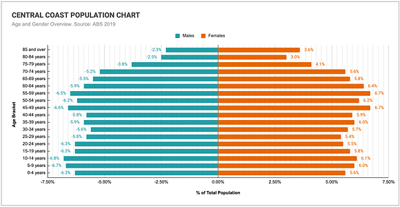 Graph comparing the age and genders of the Central Coast's population