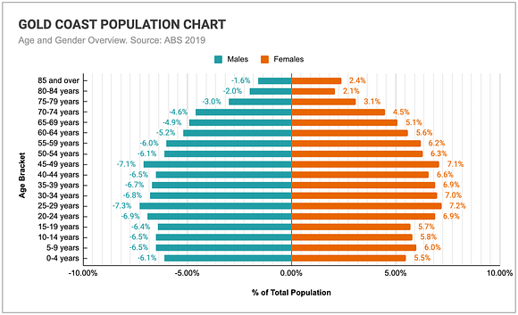 Graph comparing the age and genders of the Gold Coast's population.