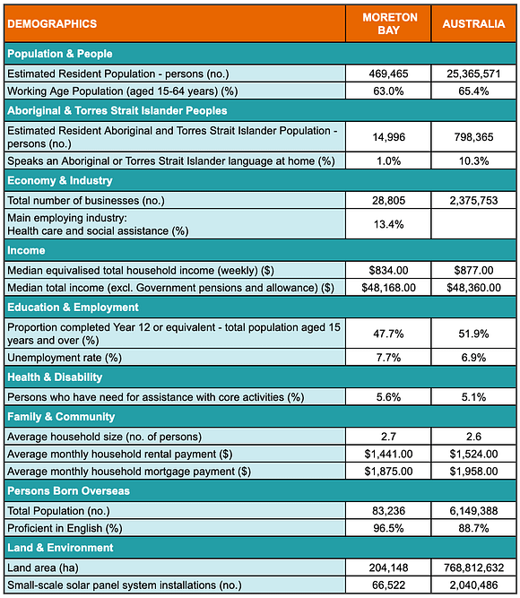A table showing demographic statistics for the Moreton Bay region