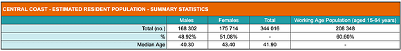 Summary of population statistics for the Central Coast