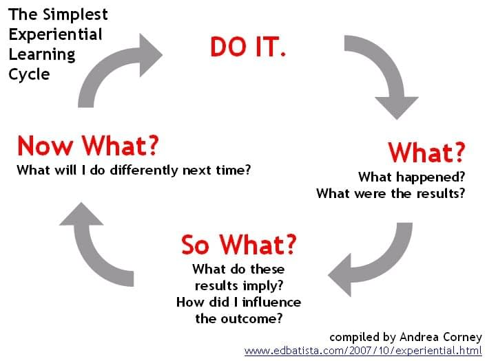 The Cycle of Experiential Learning