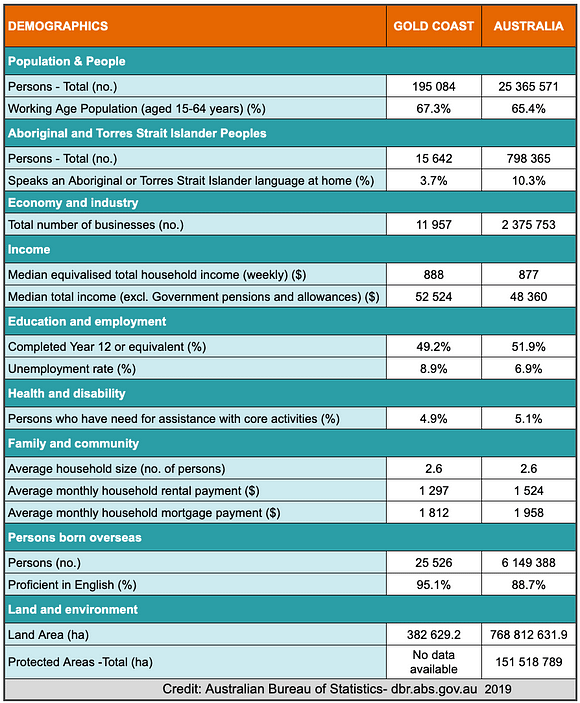 A table showing demographic statistics for the Gold Coast region.