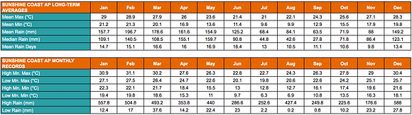 Table showing the Sunshine Coast's annual average low and high temperatures and rainfalls