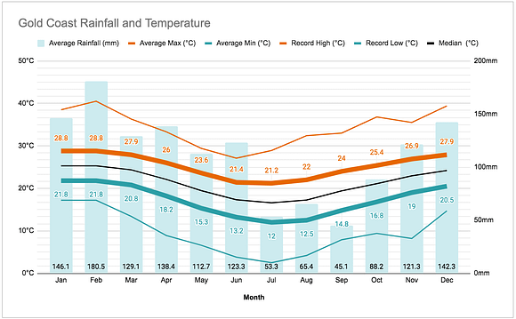 Graph of the annual rainfall and temperatures in the Gold Coast