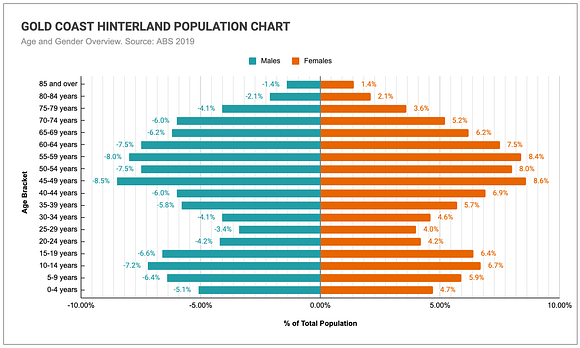 Graph comparing the age and genders of the Gold Coast Hinterland's population
