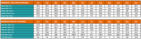 Table showing Brisbane's annual average low and high temperatures and rainfalls