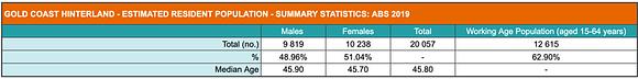 Summary of population statistics for the Gold Coast Hinterland