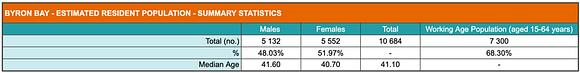 Summary of population statistics for Byron Bay