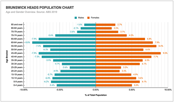 Graph comparing the age and genders of Brunswick Heads' population