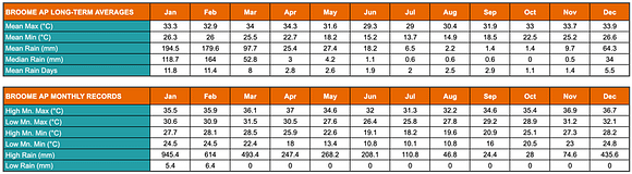 Table showing Broome's annual average low and high temperatures and rainfalls
