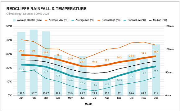 Graph of the annual rainfall and temperatures in Redcliffe (Moreton Bay)