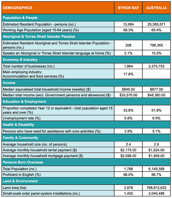 A table showing demographic statistics for the Byron Bay region