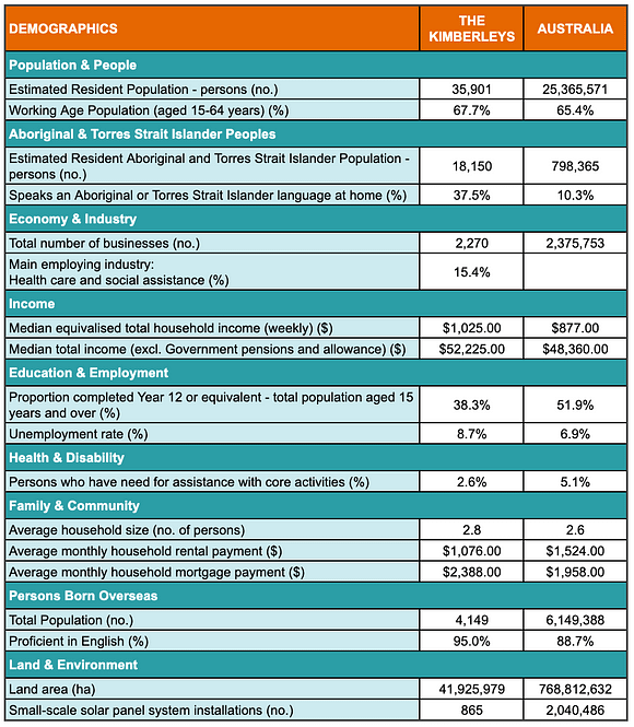 A table showing demographic statistics for the Kimberley region