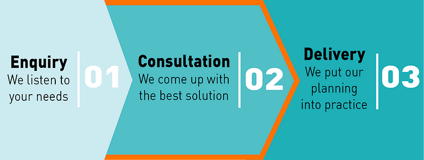 Consultation- We come up with the best solution