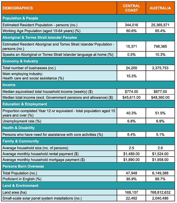 A table showing demographic statistics for the Central Coast region