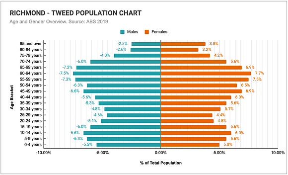 Graph comparing the age and genders of the Northern NSW Coast & Hinterland's (Richmond to Tweed) population.