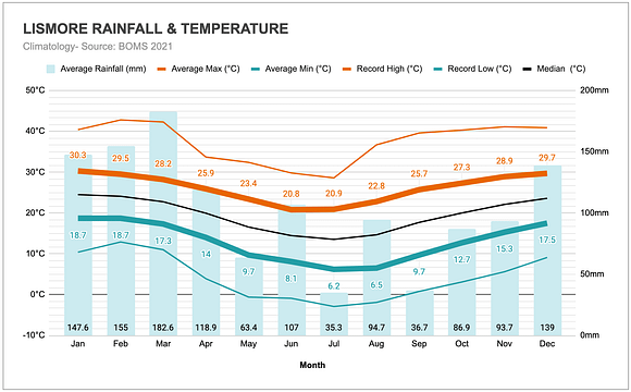 Graph of the annual rainfall and temperatures in Lismore.