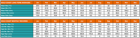 Table showing the Gold Coast's annual average low and high temperatures and rainfalls.