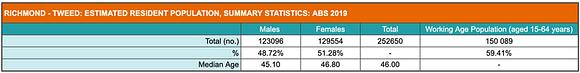 Summary of population statistics for the Northern NSW Coast & Hinterland (Richmond to Tweed).