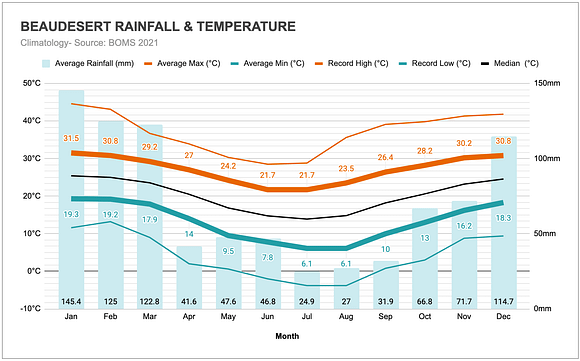 Graph of the annual rainfall and temperatures in Beaudesert (Gold Coast Hinterland)