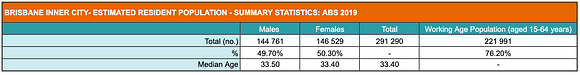 Summary of population statistics for Brisbane Inner City