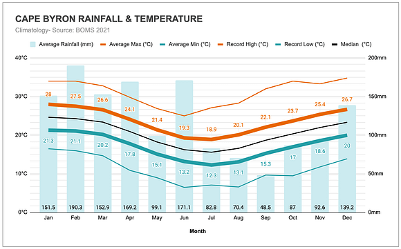 Graph of the annual rainfall and temperatures in Byron Bay (Brunswick Heads).