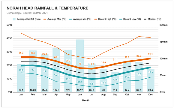 Graph of the annual rainfall and temperatures in Norah Head (Central Coast)