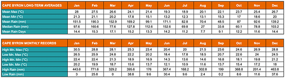 Table showing Byron Bay's (Brunswick Heads) annual average low and high temperatures and rainfalls