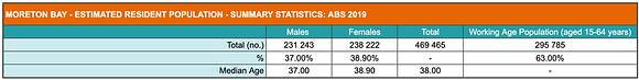 Summary of population statistics for Moreton Bay