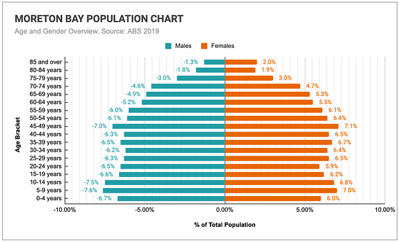 Graph comparing the age and genders of Moreton Bay's population