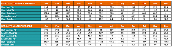 Table showing Redcliffe's (Moreton Bay) annual average low and high temperatures and rainfalls