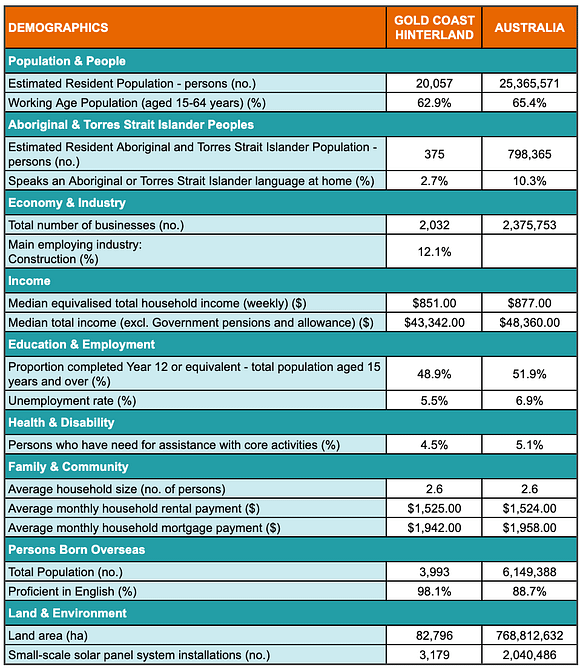 A table showing demographic statistics for the Gold Coast Hinterland's region