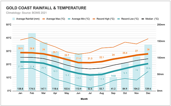 Graph of the annual rainfall and temperatures in the Gold Coast.