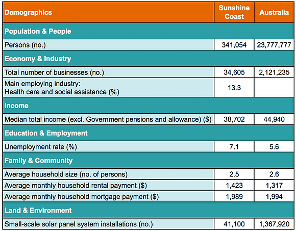 A table showing demographic statistics for the Sunshine Coast's region