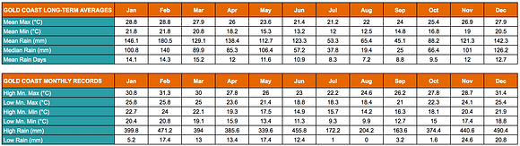Table showing the Gold Coast's annual average low and high temperatures and rainfalls