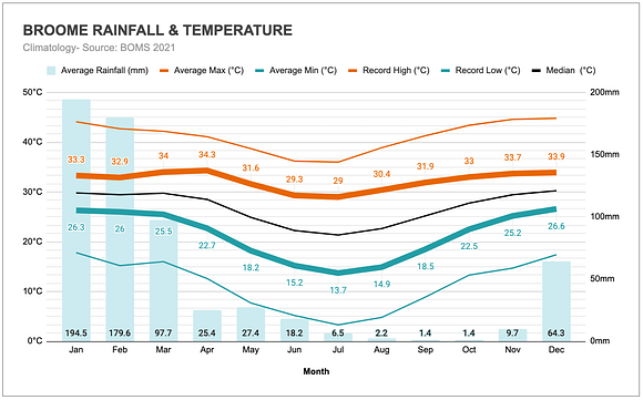 Graph of the annual rainfall and temperatures in the Kimberleys