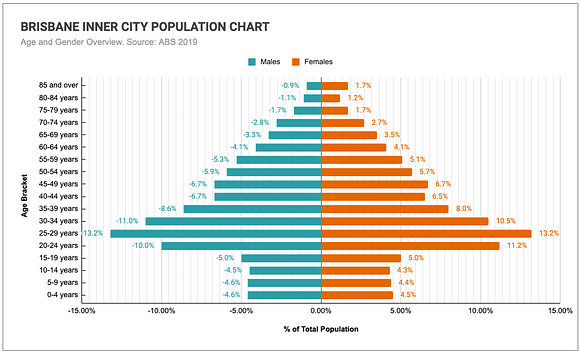 Graph comparing the age and genders of Brisbane Inner City's population